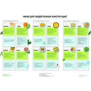 Постер меню для людей разных конституций Amrita Style - Постеры